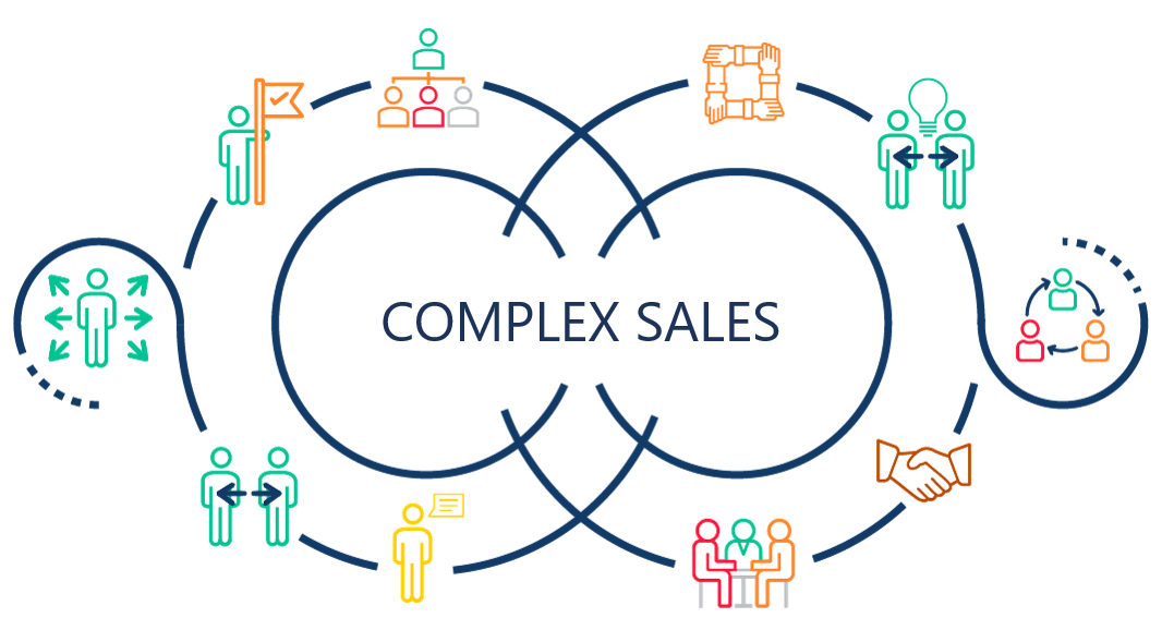 Why sales leaders need to rethink how their teams sell